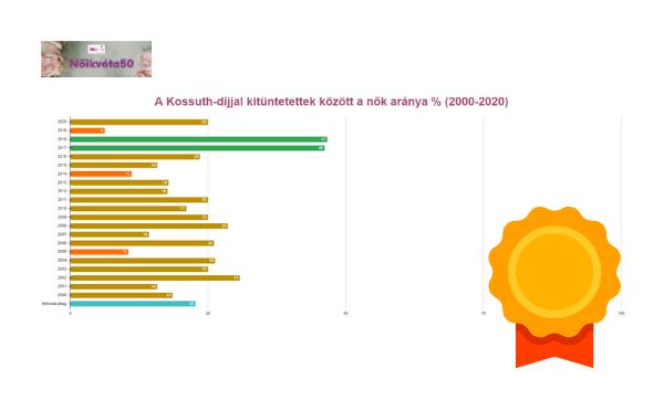 A Kossuth-díjjal kitüntetettek között a nők aránya 2010-2020
