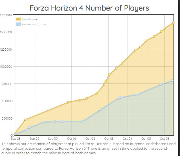 Forza Horizon 4 Adalah Game Penjualan Tercepat dalam Seri sejauh ini