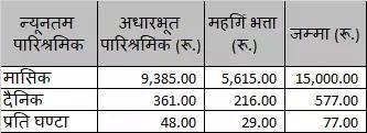 नयाँ न्युनतम पारीश्रमीक निर्धारण, श्रम एेन २०७४ ( New minimum wage determination as per Labor Act 2074 (106) (3)) || Business Partner Nepal