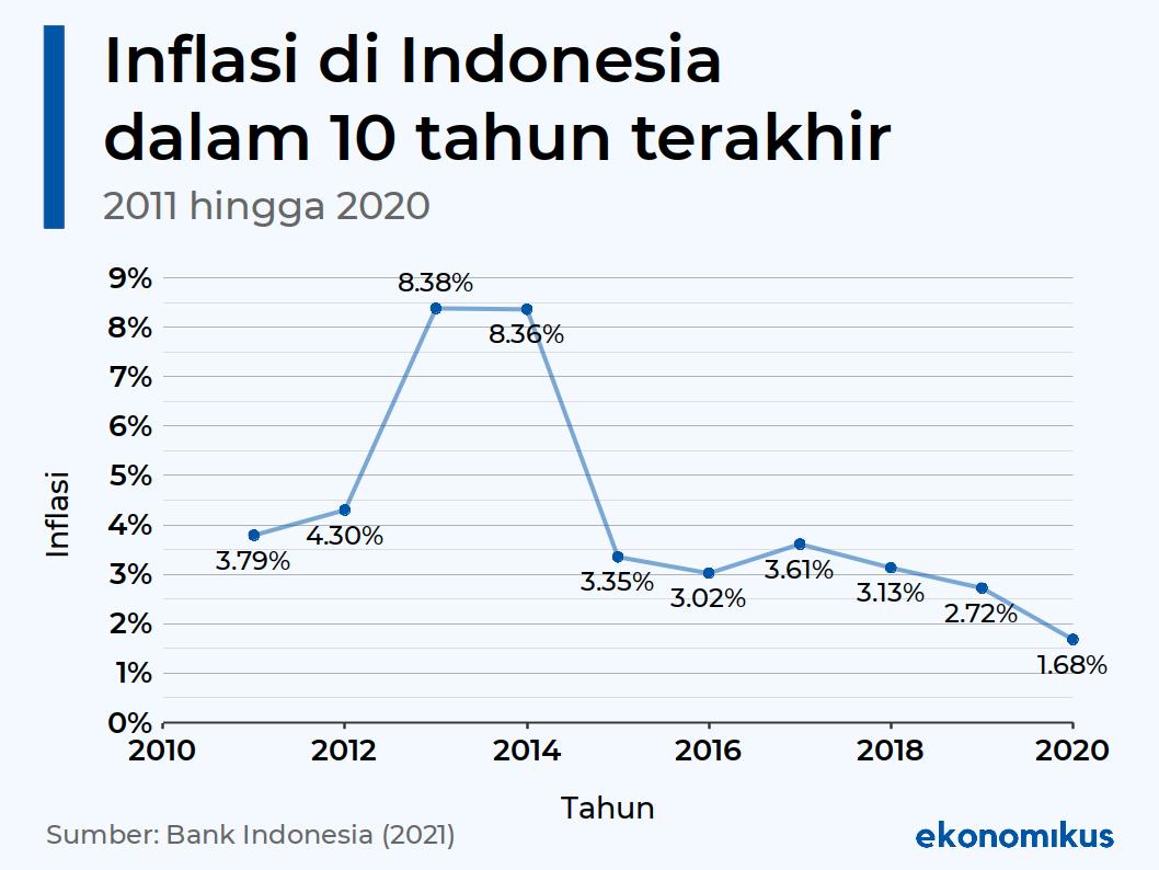 Inflasi di Indonesia dalam Sepuluh Tahun Terakhir (2011-2020)
