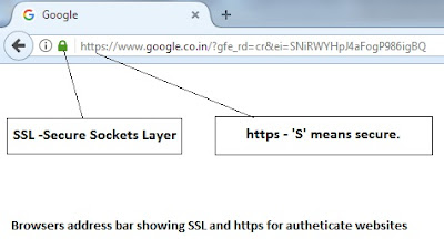 https secure at address bar