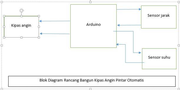 Membangun Sistem Kipas Angin Pintar Otomatis Berbasis Arduino