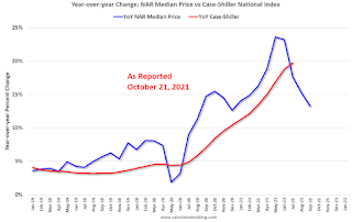 Median vs Repeat Sales House Prices