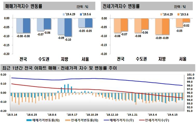 2019년 05월 첫째 주 전국 주간 아파트 가격 동향, 매매 0.08% 하락, 전세 0.07% 하락