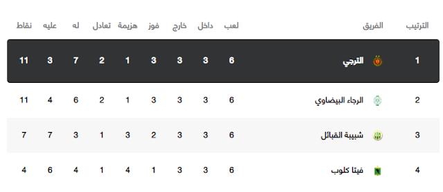 الرجاء المغربي الترجي التونسي الترجي يتأهل