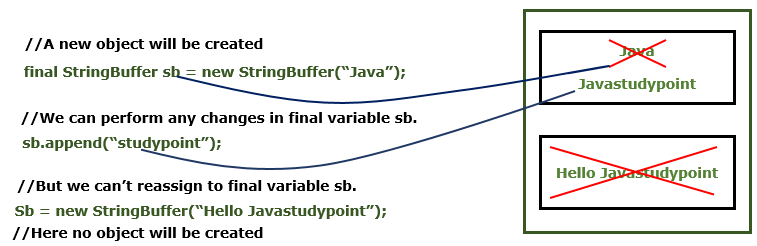 What is the difference between final and immutable in Java?