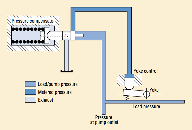Circuit of a typical pressure regulator
