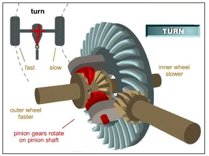 Construction & Working of Differential Assembly ~ Mechanical