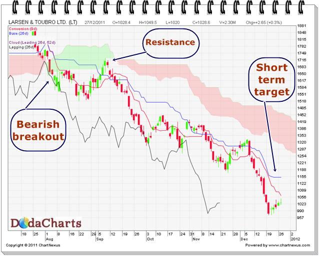 Larsen and Toubro Ltd. Technical chart