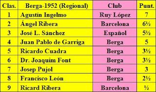 Clasificación del Torneo Regional de Ajedrez Berga 1952