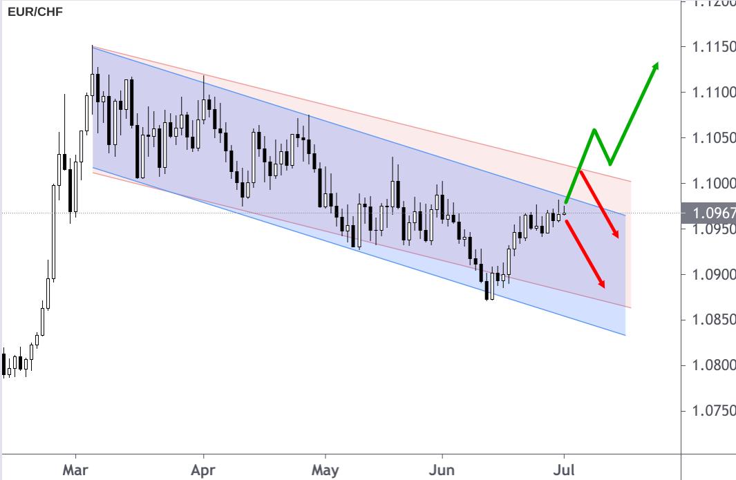 EUR/CHF-Kurs Abwärtskanal mit Pfeil Prognosen