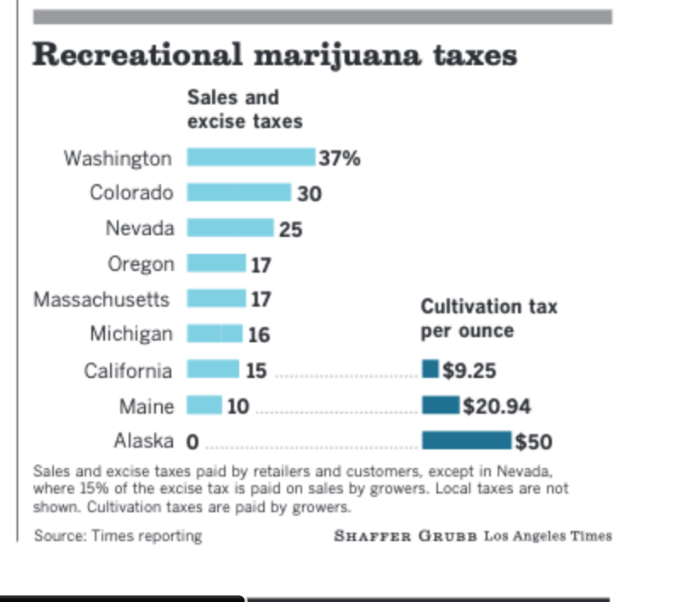 California Sales Tax Los Angeles >> What Do I Know Article Not Quite Accurate When Comparing