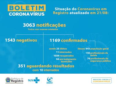 Registro-SP confirma 25 morte por Coronavirus - Covid-19 neste 21/08