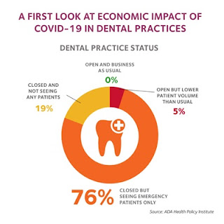 COVID-19: Changing Trends and Its Impact on Future of Dentistry