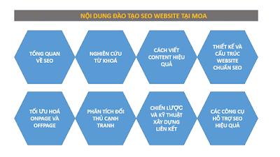 Nội dung khóa học SEO