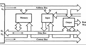 Bus structure of 8085 microprocessor ~ MY Computer Tutors