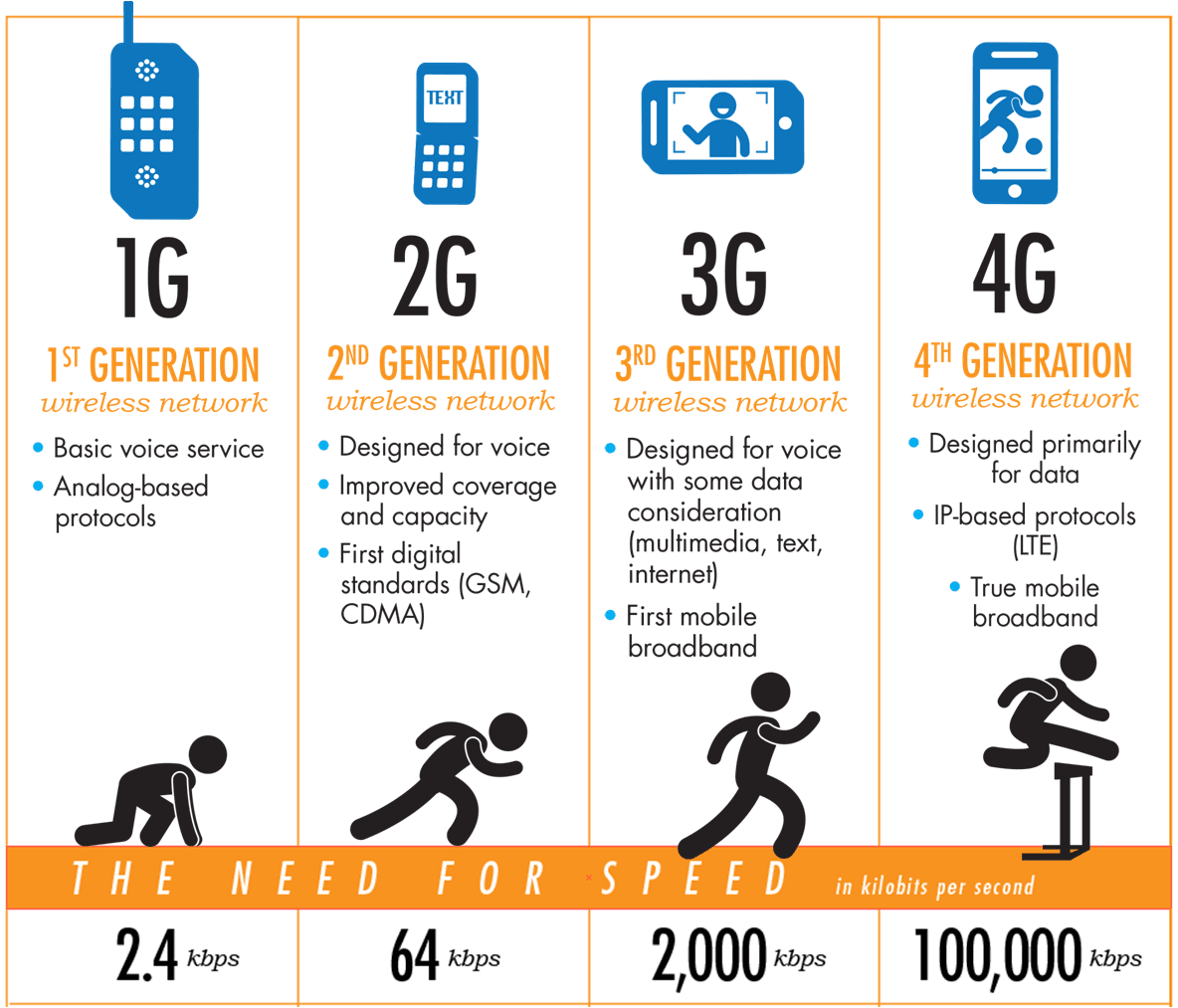 What is the difference between 4G and 5G 23