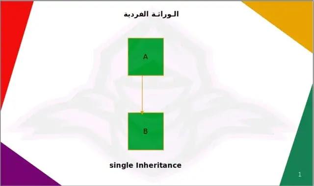 single Inheritance python