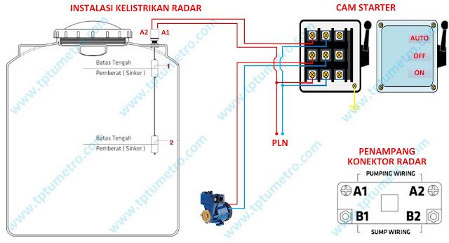 Instalasi otomatis air Radar dengan saklar kontrol Cam Starter