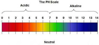 Barometer PH air