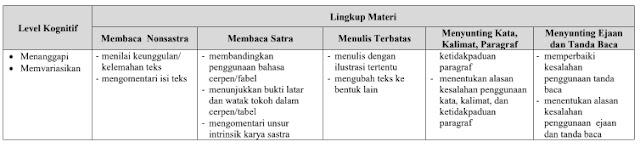 Kisi-Kisi UN SMP-MTs 2020 Bahasa Indonesia