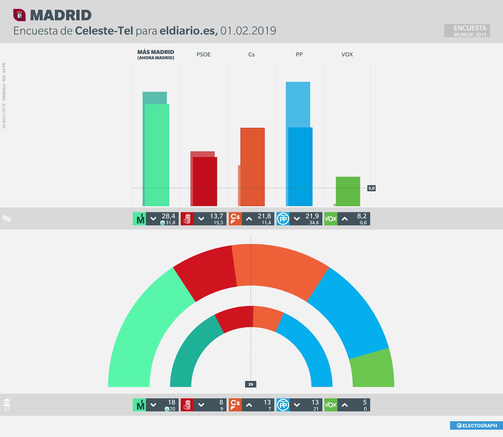 Gráfico de la encuesta para elecciones municipales en Madrid realizada por Celeste-Tel para eldiario.es, 1 de febrero de 2019