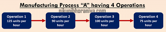 Manufacturing_Process steps