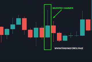 trading forex dengan konfirmasi inverted hammer