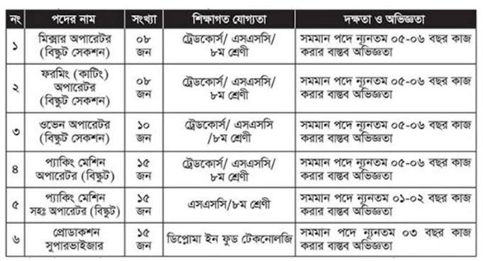 ৭১ পদে কোকোলা কোম্পানি নিয়োগ বিজ্ঞপ্তি ২০২১ - Cocoa Company Job Circular 2021