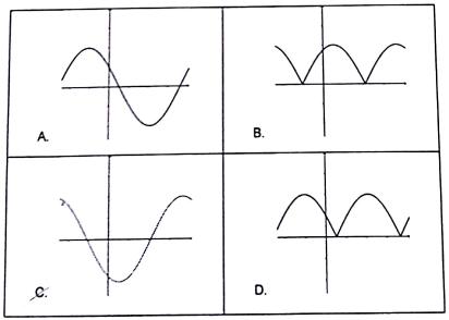 Pembahasan Soal SM UNY - Grafik Fungsi Turunan