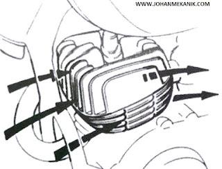 selain menghasilkan emisi juga akan menghasilkan panas Fungsi dan Jenis-Jenis Sistem Pendinginan Pada Mesin Sepeda Motor