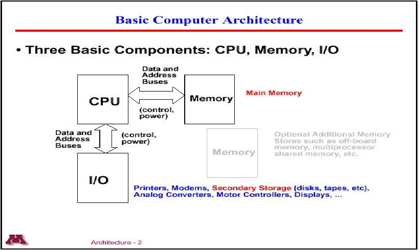 Basic Computer Information: Basic Computer Architecture