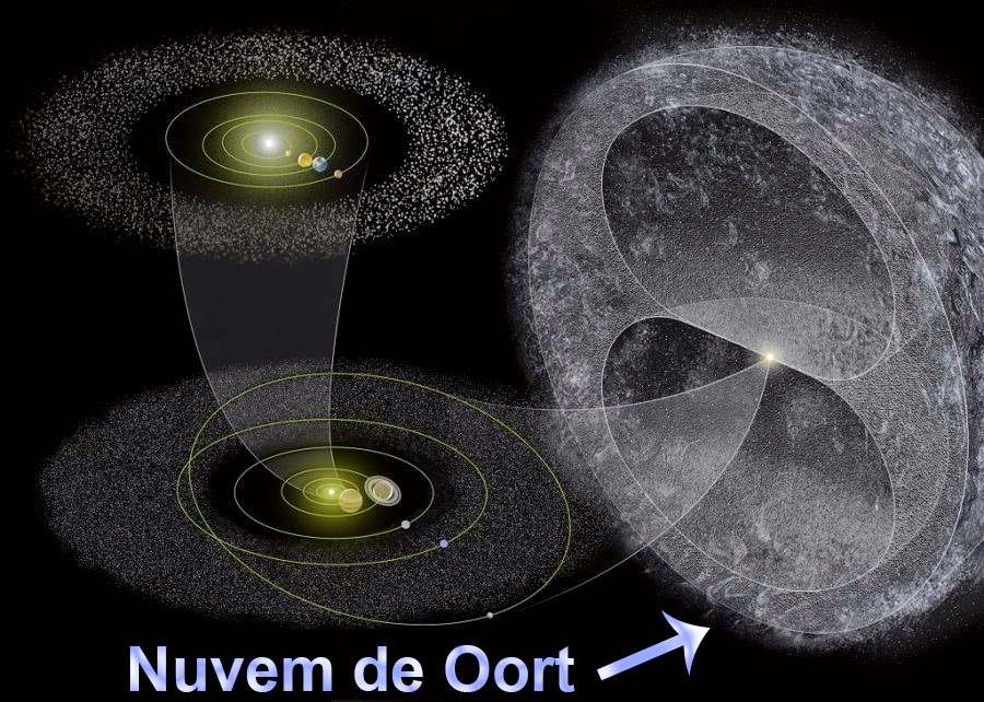 oort cloud location - 640×457