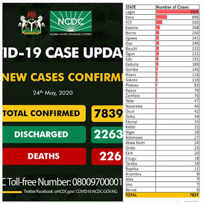 The number of confirmed COVID-19 cases in Nigeria keeps increasing daily as the Nigeria Centre for Disease Control  (NCDC) recently released a fresh update of the number of cases recorded in the country on Sunday 24th May, 2020.  The disease control centre made the announcement a tweet via it verified Twitter page @NCDCgov, where it disclosed that 313 new cases of the ravaging virus were recorded across the country, bringing the total infectious cases in the country to 7,839 (Seven thousand, eight hundred and thirty nine).  According to the NCDC, out of the 313 new cases recorded, Lagos State recorded 148 new cases alone, bringing the total infections in the state to 3,505.
