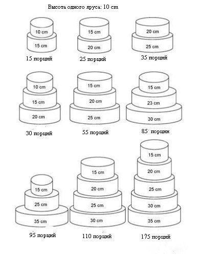 Торт собранный просто из фальш-ярусов используется как муляж или для оформления витрин, подложка служит опорой для торта (особо не утяжеляя вес).   Подложка под торт достаточно полезное изделие, особенно если торт массивный (на тематических сайтах пишут, что при приготовление сладкого угощения рассчитывают на одного гостя 150г торта, вот и умножайте...). Использование подложки может визуально увеличить размеры торта с минимальными затратами, облегчить его перемещение.  Обратите внимание:  Подложка изготавливается из плотного пенопласта. Форма может быть какой угодно. Если вы покупаете оптом - цены согласовываются отдельно! Максимальный возможный диаметр подложки до 120см., толщина до 50см.