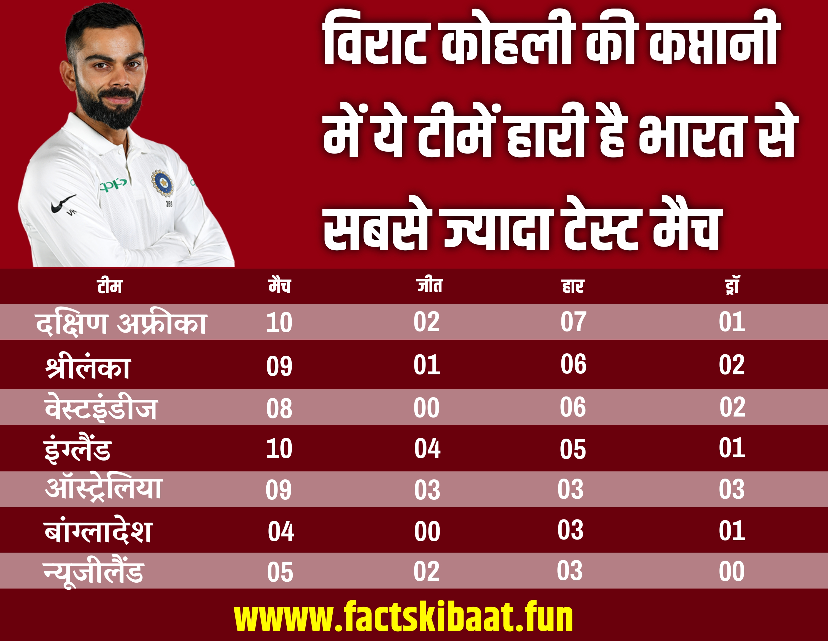 Most test wins under virat kohli's Captaincy