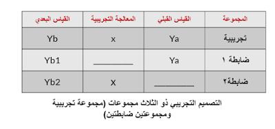 التصميم التجريبي ذو الثلاث مجموعات (مجموعة تجريبية ومجموعتين ضابطتين)