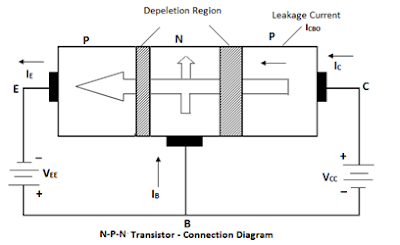 principle operation of n-p-n transistor