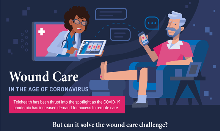 The Age of Coronavirus Wound Care #infographic