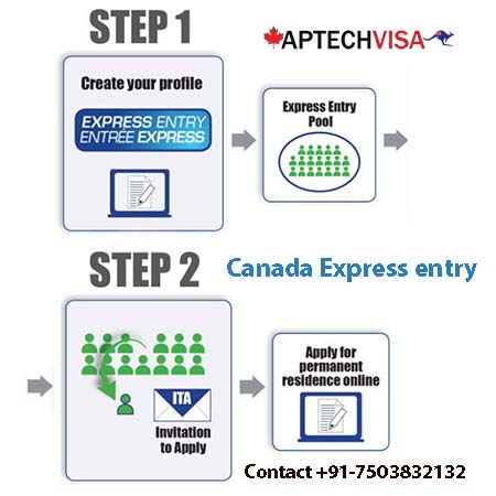 Aptech Visa - Immigration Consultant: Canada Express Entry