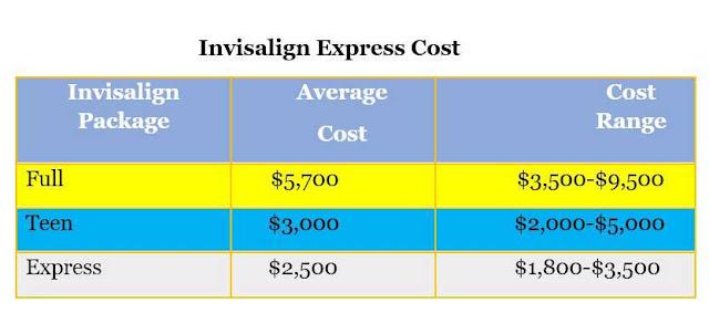 Invisalign Express Cost