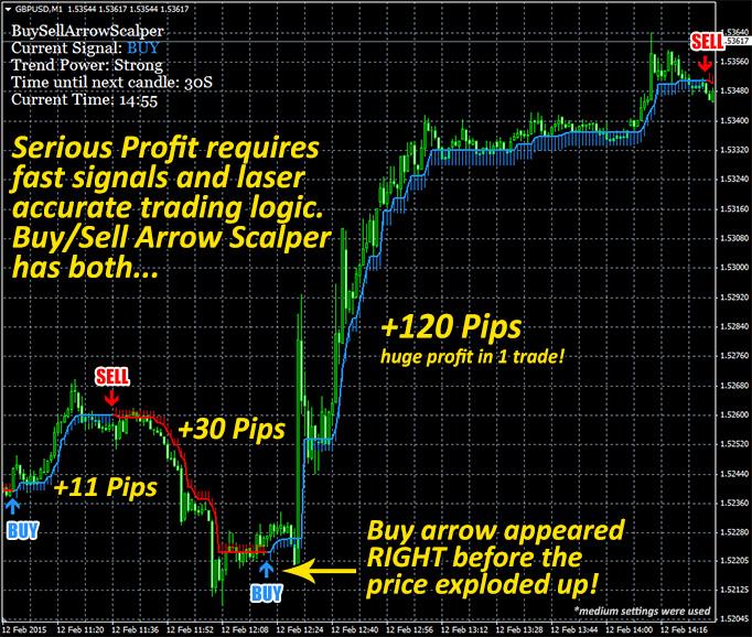 Buy/Sell Arrow Scalper magic indicator – Free Download for mt4 - MetaTrader Robots | Forex. trading. ea. strategies. indicators. free
