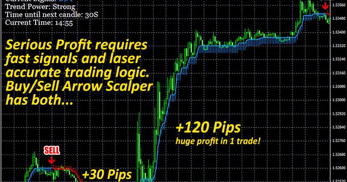 Buy sell forex secret indicator free download