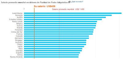 promedio-salario-mundial