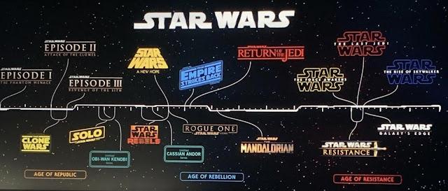 la timeline ufficiale dei prodotti canonici legati a STAR WARS