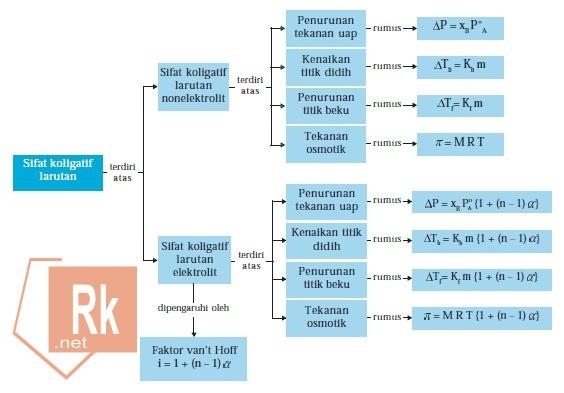 Diagram fase pada materi sofat koligatif larutan kimia oke rangkuman materi sifat koligatif larutan ccuart Choice Image