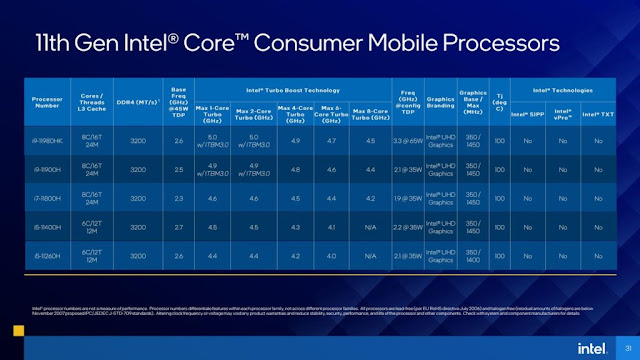 Intel 11th Gen Mobile Processors Specifications