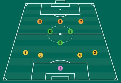 posisi pemain sepakbola dan tugasnya