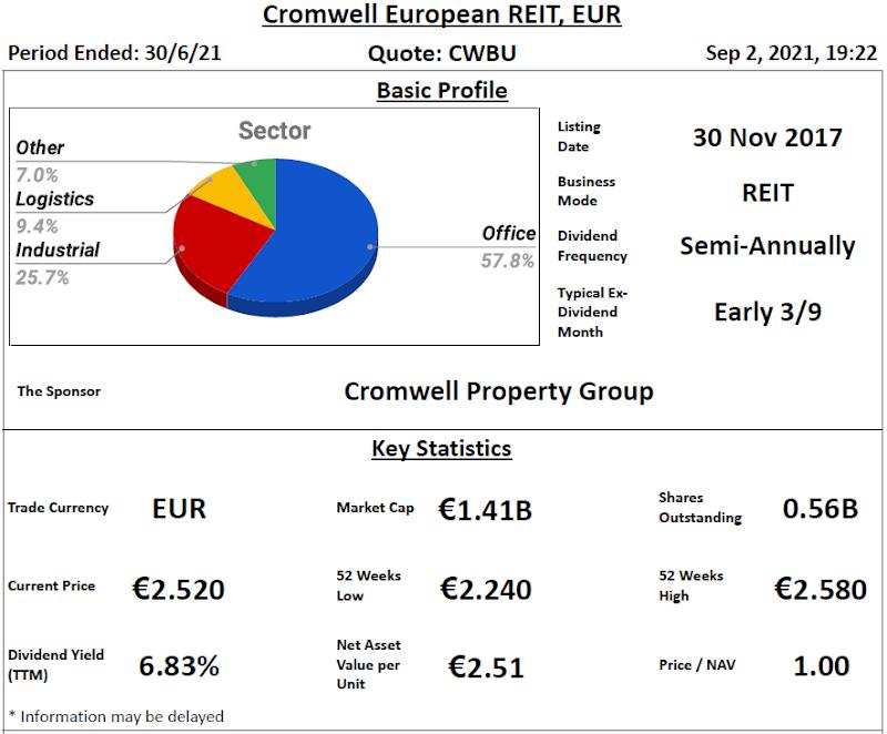 Cromwell European REIT Review @ 3 September 2021
