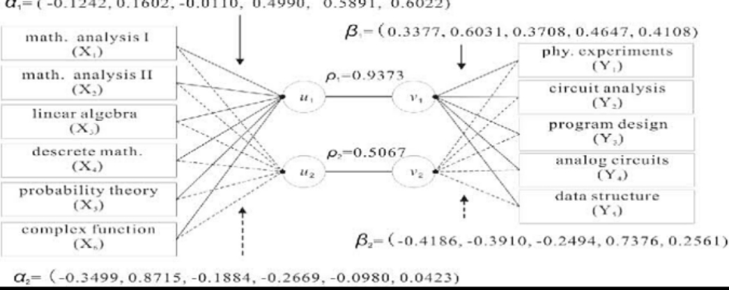 Analysis of Science Students' SSCE Result using Canonical Correlation Analysis